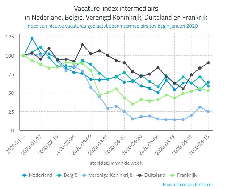 Vacature-index intermediairs